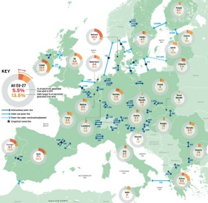Special Report: European wind integration